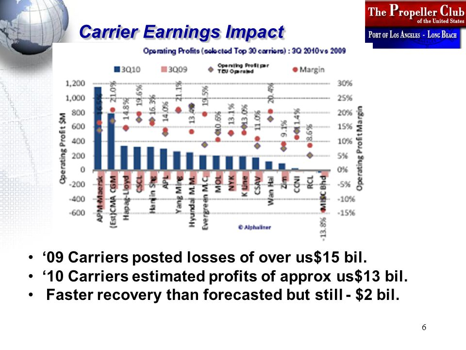 6 Carrier Earnings Impact '09 Carriers posted losses of over us$15 bil.