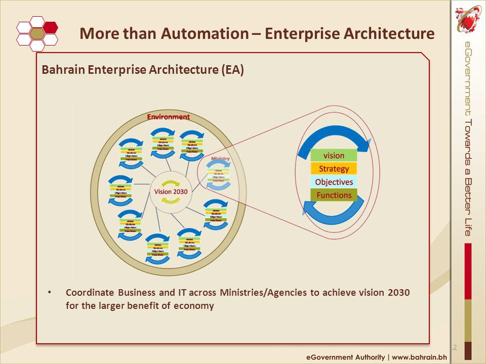 Bahrain Enterprise Architecture (EA) Coordinate Business and IT across Ministries/Agencies to achieve vision 2030 for the larger benefit of economy 12 More than Automation – Enterprise Architecture