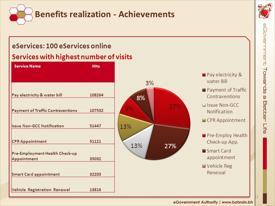 eServices: 100 eServices online Services with highest number of visits eServices: 100 eServices online Services with highest number of visits Service NameHits Pay electricity & water bill108264 Payment of Traffic Contraventions107532 Issue Non-GCC Notification51447 CPR Appointment51121 Pre-Employment Health Check-up Appointment35032 Smart Card appointment32203 Vehicle Registration Renewal13816 32 Benefits realization - Achievements