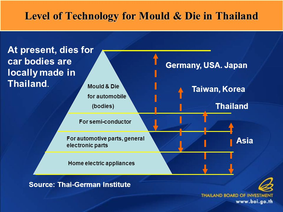Level of Technology for Mould & Die in Thailand Mould & Die for automobile (bodies) For semi-conductor For automotive parts, general electronic parts Home electric appliances Germany, USA.