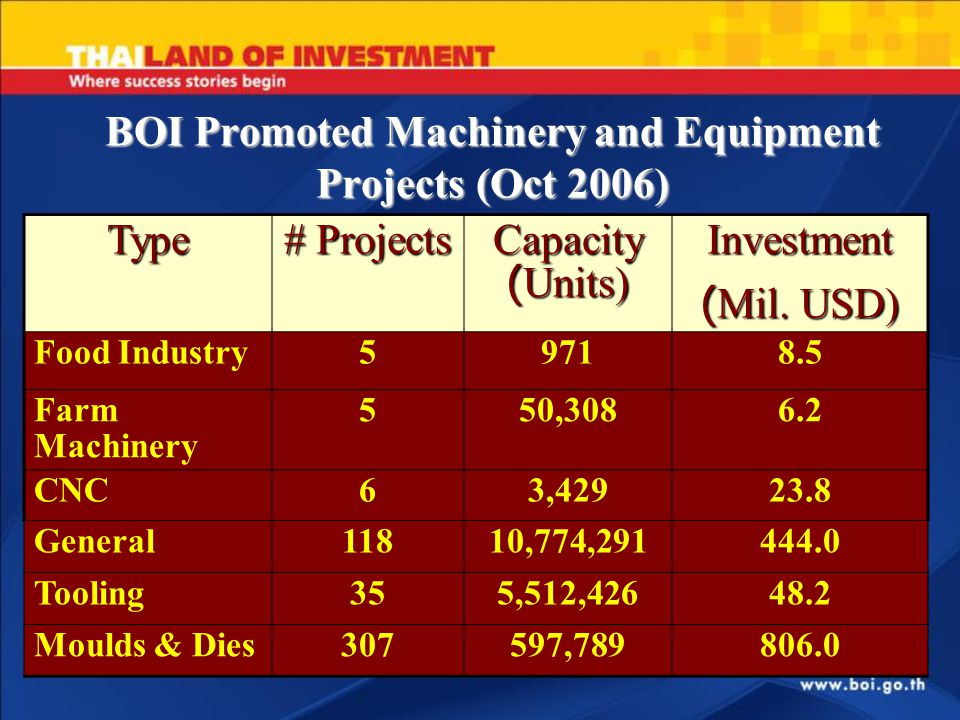 BOI Promoted Machinery and Equipment Projects (Oct 2006) Type # Projects Capacity (Units) Investment (Mil. USD) Food Industry59718.5 Farm Machinery 55