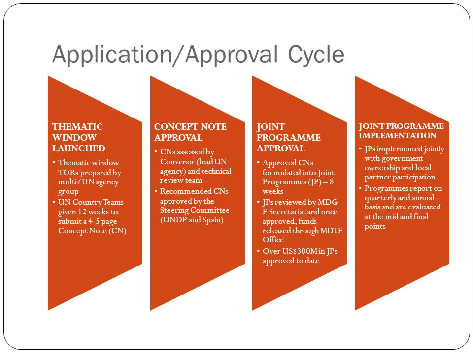 Application/Approval Cycle THEMATIC WINDOW LAUNCHED Thematic window TORs prepared by multi/UN agency group UN Country Teams given 12 weeks to submit a