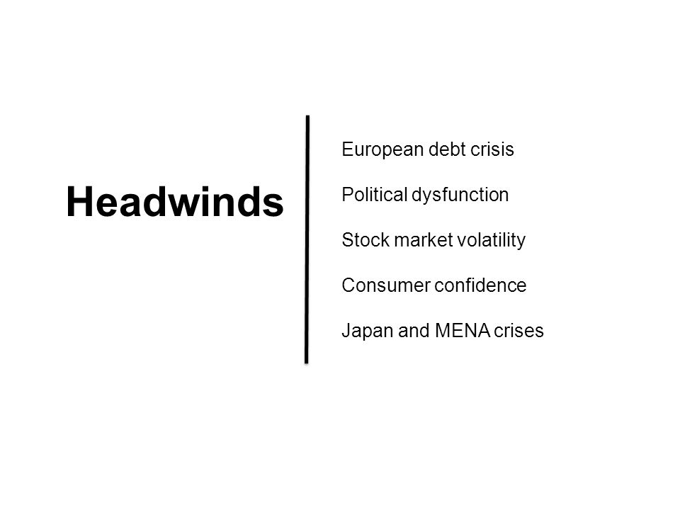 Headwinds European debt crisis Political dysfunction Stock market volatility Consumer confidence Japan and MENA crises