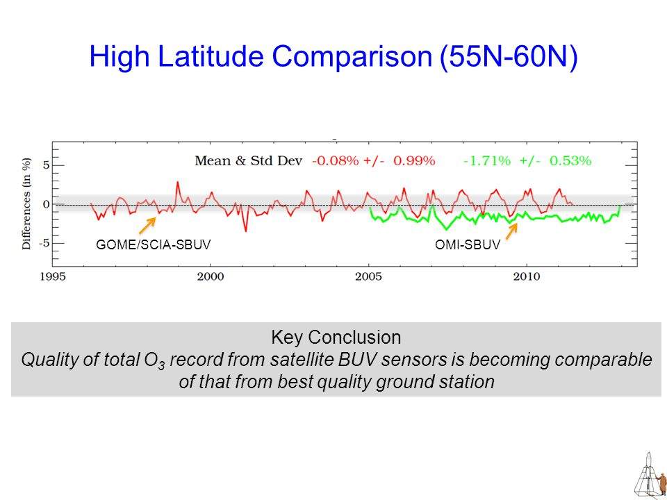 High Latitude Comparison (55N-60N) GOME/SCIA-SBUVOMI-SBUV Key Conclusion Quality of total O 3 record from satellite BUV sensors is becoming comparable of that from best quality ground station