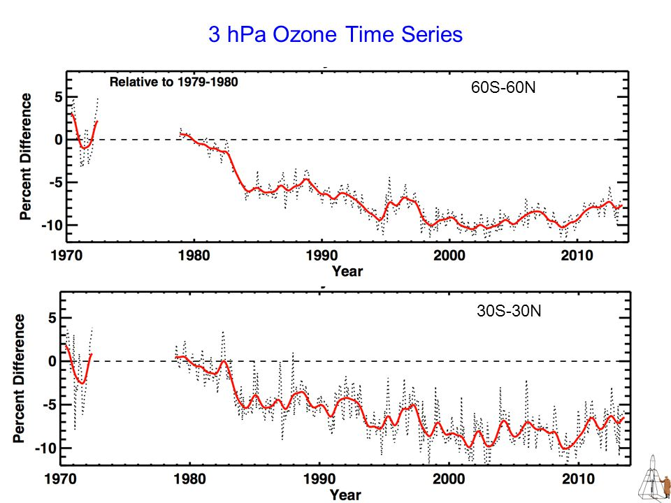 3 hPa Ozone Time Series 60S-60N 30S-30N