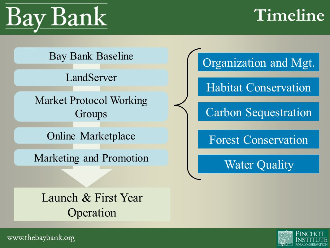 www.thebaybank.org Online education and outreach tool Parcel specific natural resource assessment Opportunities to enter markets for ecosystem services and conservation programs Making It Work: LandServer