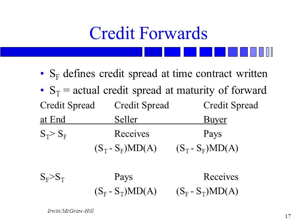 Irwin/McGraw-Hill 17 Credit Forwards S F defines credit spread at time contract written S T = actual credit spread at maturity of forward Credit Spread Credit Spread Credit Spread at EndSellerBuyer S T > S F ReceivesPays (S T - S F )MD(A) (S T - S F )MD(A) S F >S T PaysReceives (S F - S T )MD(A) (S F - S T )MD(A)