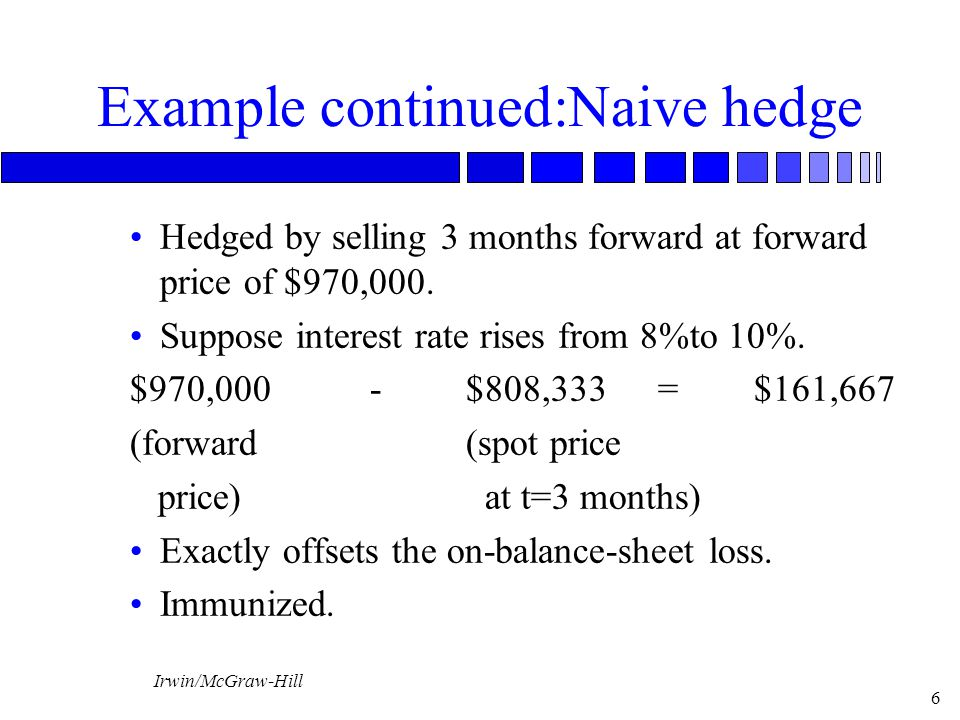 Irwin/McGraw-Hill 6 Example continued:Naive hedge Hedged by selling 3 months forward at forward price of $970,000.