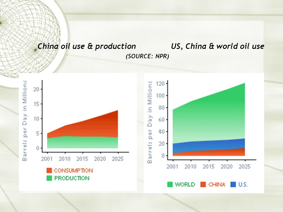 China oil use & production US, China & world oil use (SOURCE: NPR)