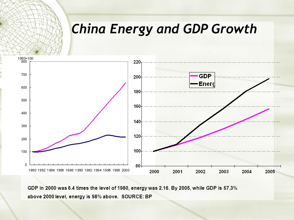 China Energy and GDP Growth GDP in 2000 was 6.4 times the level of 1980, energy was 2.16.