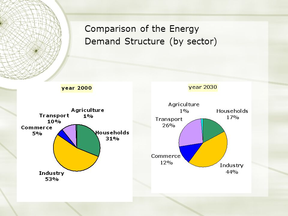 Comparison of the Energy Demand Structure (by sector)