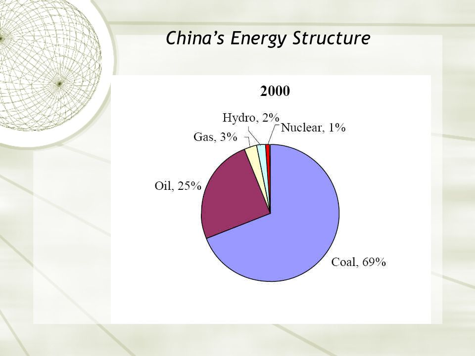 China's Energy Structure