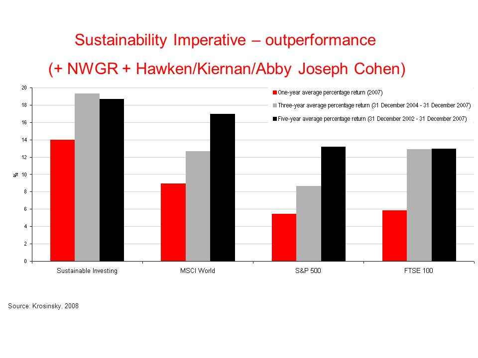 Sustainability Imperative – outperformance (+ NWGR + Hawken/Kiernan/Abby Joseph Cohen) Source: Krosinsky, 2008