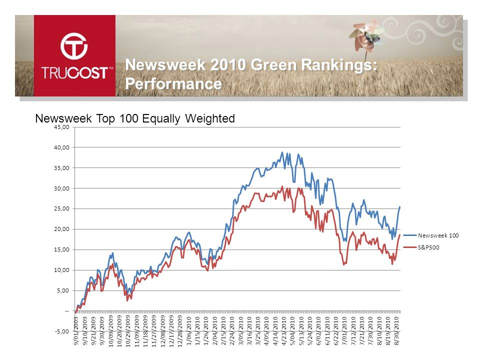 Newsweek Top 100 Equally Weighted Newsweek 2010 Green Rankings: Performance