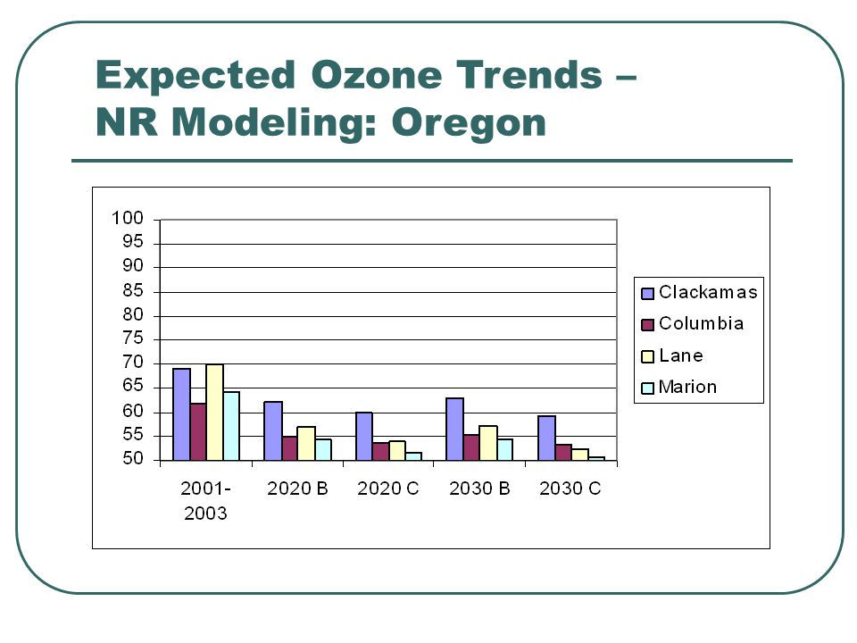 Expected Ozone Trends – NR Modeling: Oregon