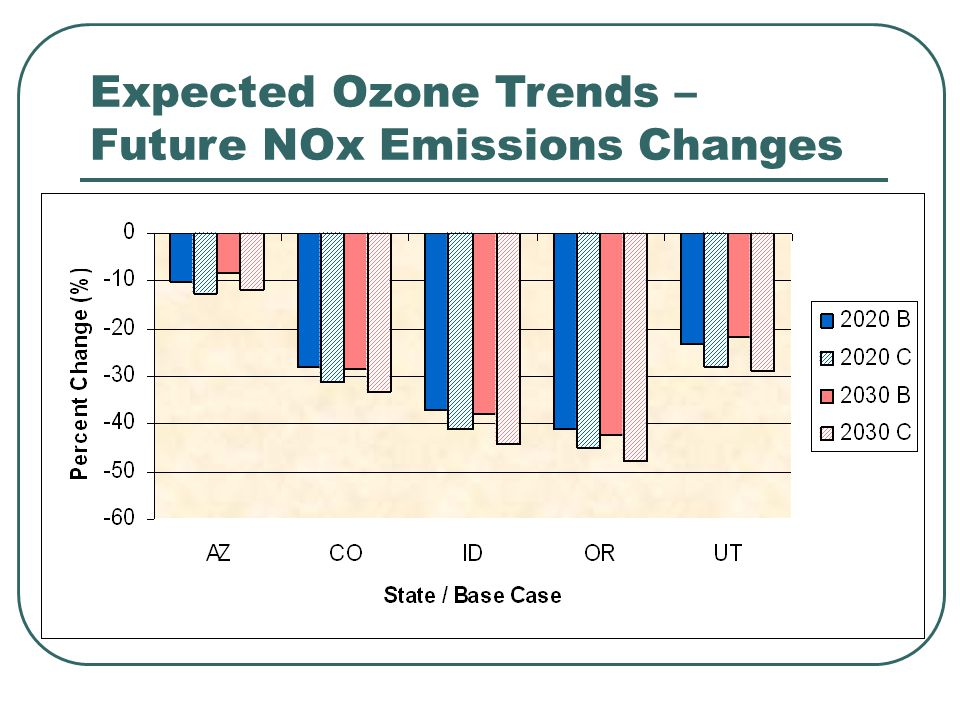 Expected Ozone Trends – NR Modeling: Nevada