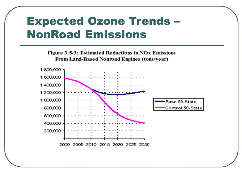 Expected Ozone Trends – NR Modeling: New Mexico