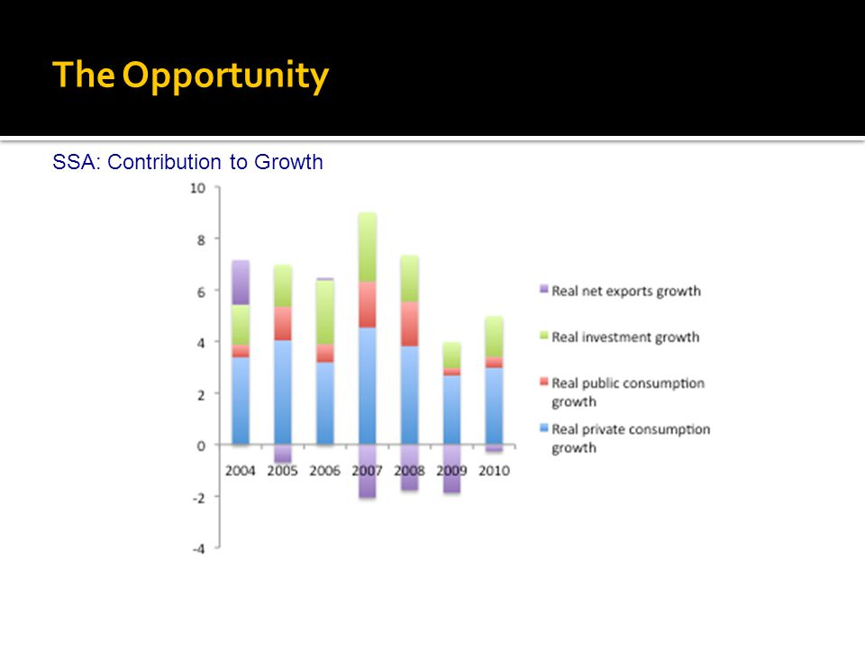 The Opportunity SSA: Contribution to Growth
