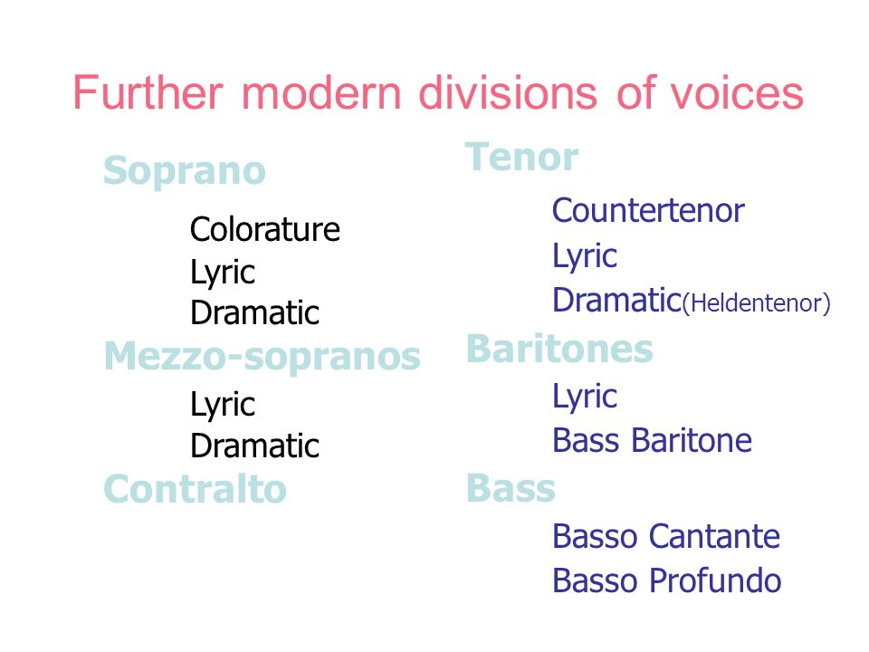 Further modern divisions of voices Soprano Colorature Lyric Dramatic Mezzo-sopranos Lyric Dramatic Contralto Tenor Countertenor Lyric Dramatic (Heldentenor) Baritones Lyric Bass Baritone Bass Basso Cantante Basso Profundo