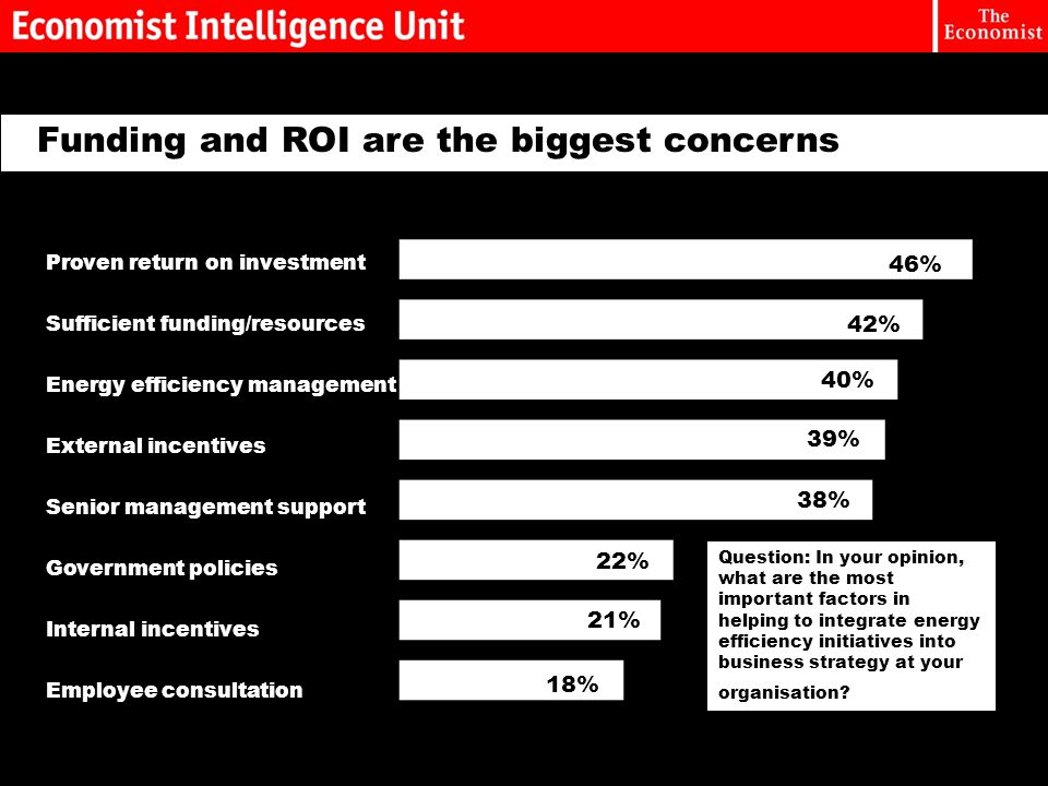 Funding and ROI are the biggest concerns Question: In your opinion, what are the most important factors in helping to integrate energy efficiency initiatives into business strategy at your organisation.