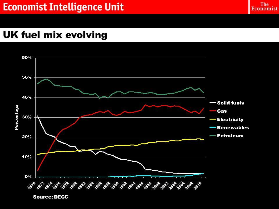 UK fuel mix evolving Source: DECC