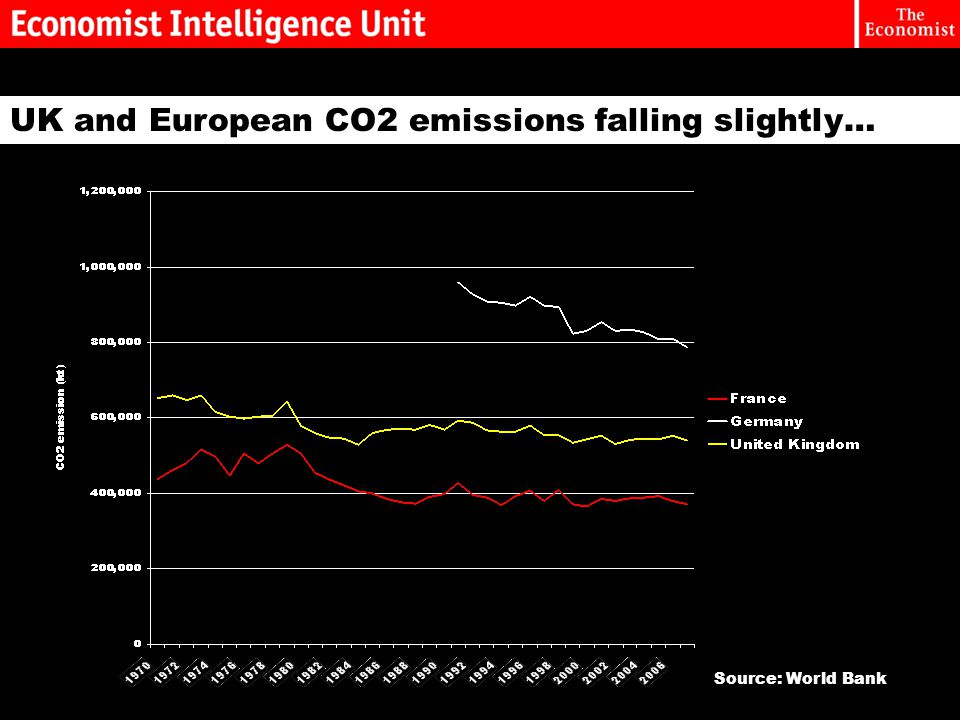 UK and European CO2 emissions falling slightly… Source: World Bank