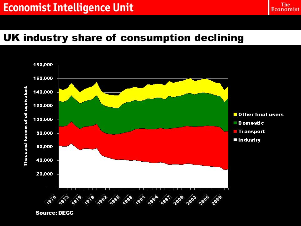 UK industry share of consumption declining Source: DECC