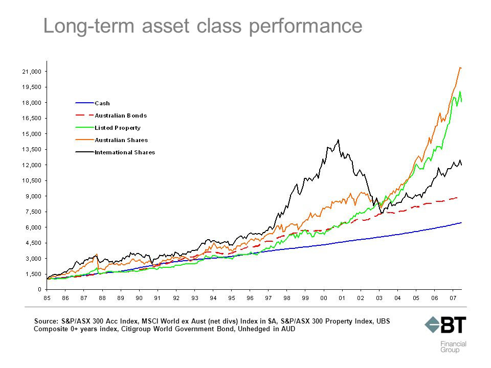 Long-term asset class performance Source: S&P/ASX 300 Acc Index, MSCI World ex Aust (net divs) Index in $A, S&P/ASX 300 Property Index, UBS Composite 0+ years index, Citigroup World Government Bond, Unhedged in AUD
