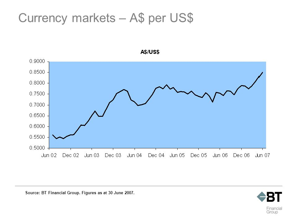 Currency markets – A$ per US$ Source: BT Financial Group. Figures as at 30 June 2007.