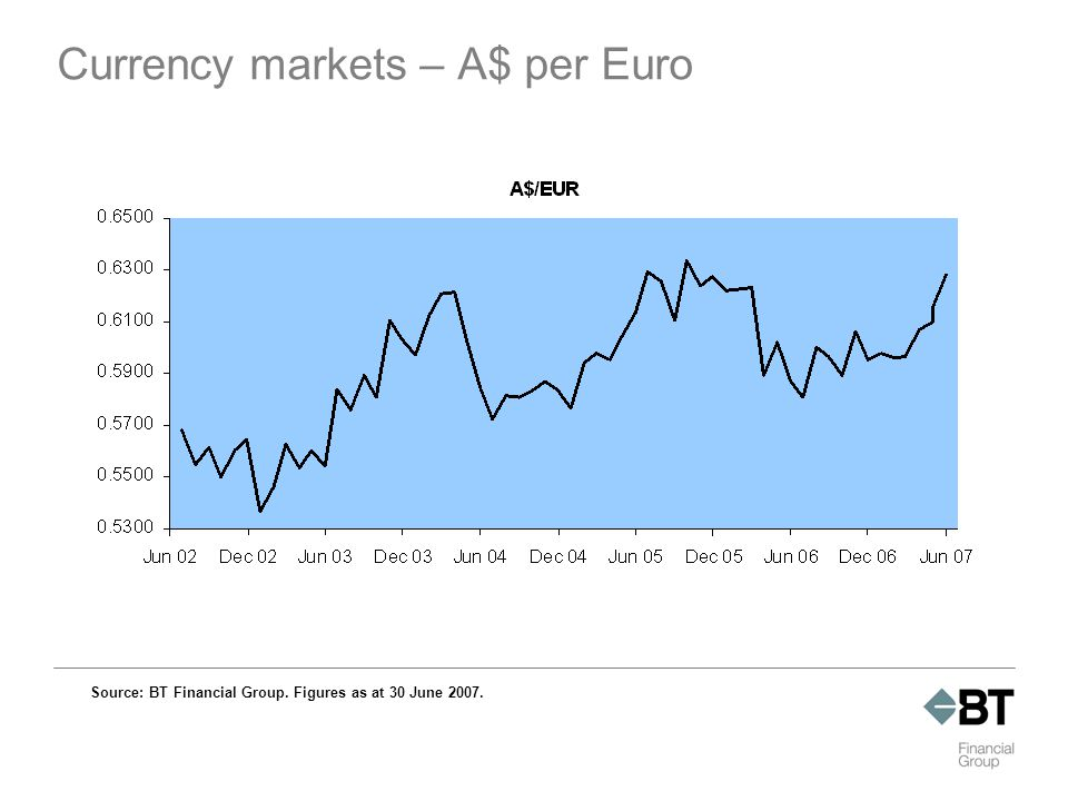 Currency markets – A$ per Euro Source: BT Financial Group. Figures as at 30 June 2007.