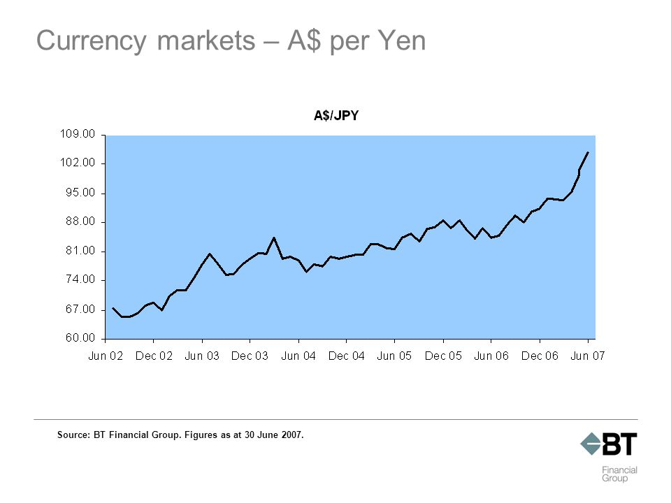 Currency markets – A$ per Yen Source: BT Financial Group. Figures as at 30 June 2007.