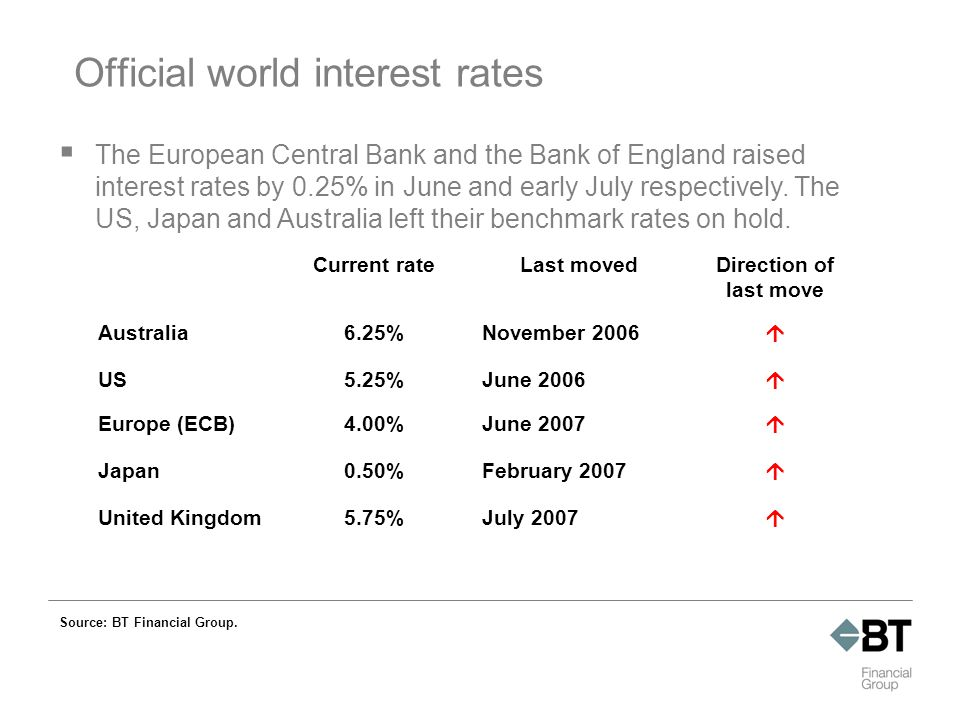 Official world interest rates Source: BT Financial Group.
