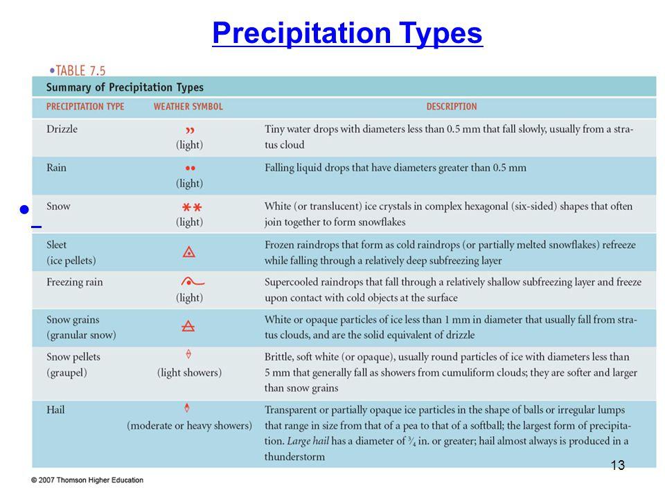 Precipitation Types 13