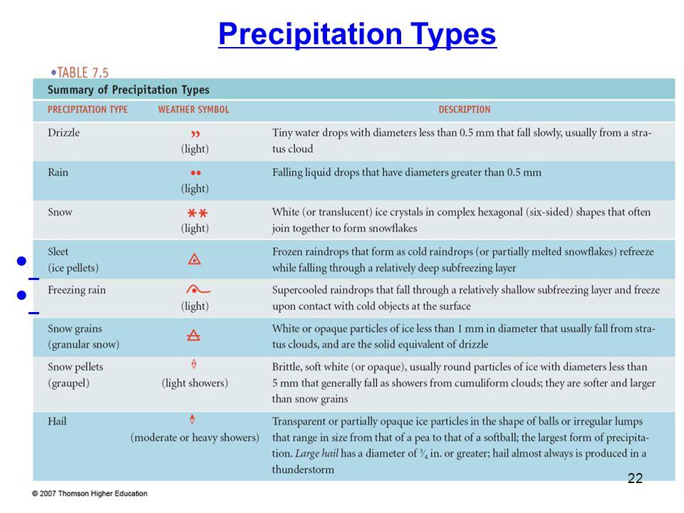Precipitation Types 22
