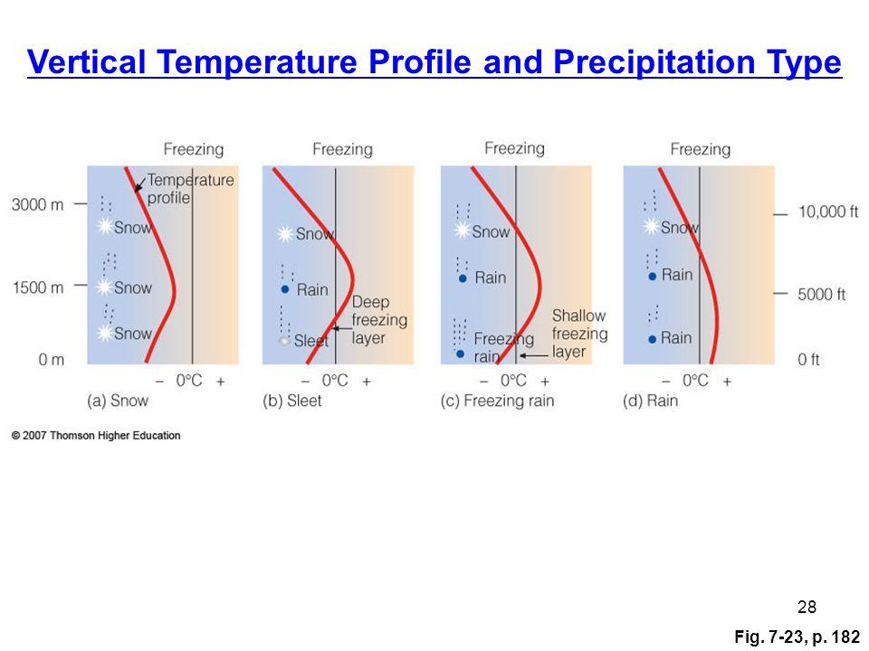 Fig. 7-23, p. 182 28 Vertical Temperature Profile and Precipitation Type