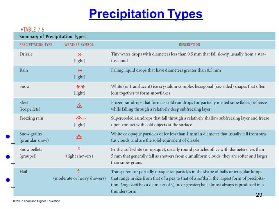 Precipitation Types 29