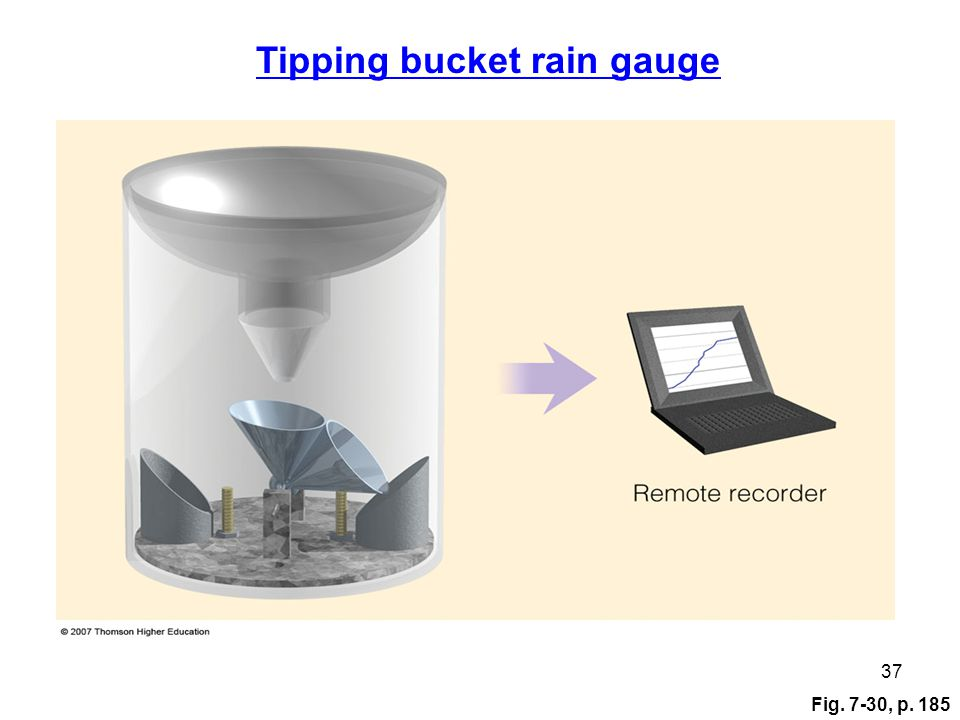 Fig. 7-30, p. 185 37 Tipping bucket rain gauge