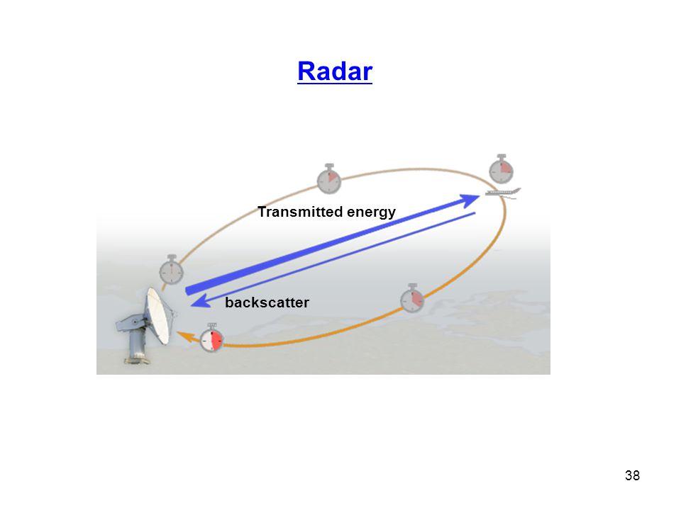 38 Radar Transmitted energy backscatter