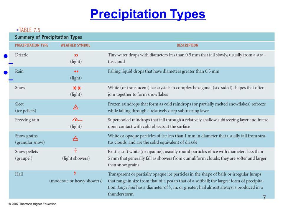 Precipitation Types 7