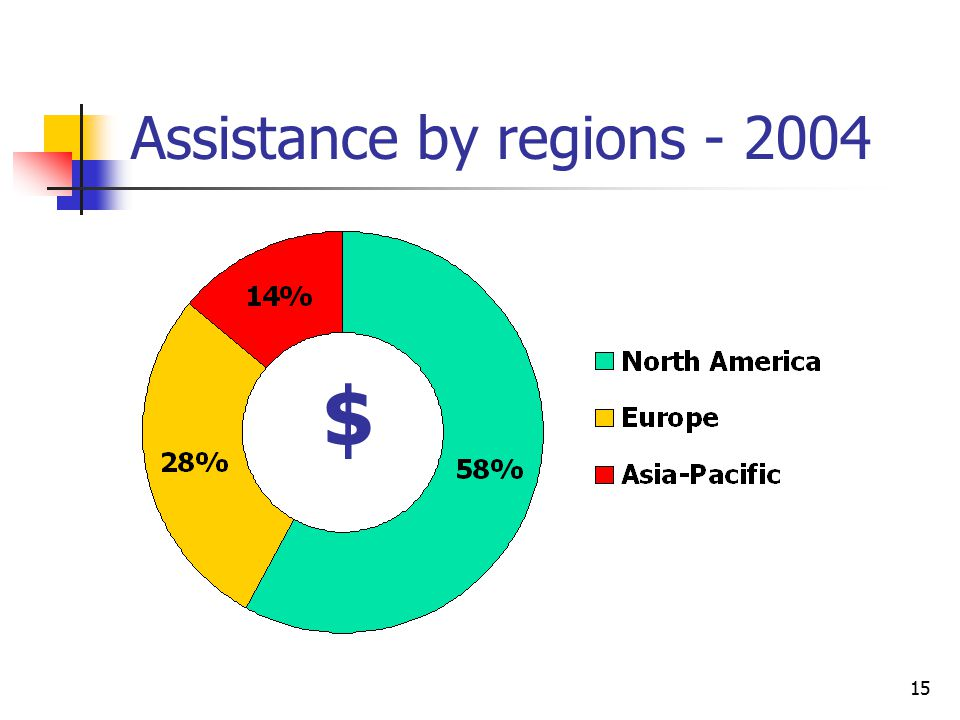 15 Assistance by regions - 2004 $