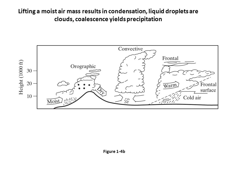 Figure 1-4b Lifting a moist air mass results in condensation, liquid droplets are clouds, coalescence yields precipitation