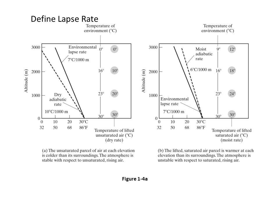 Figure 1-4a Define Lapse Rate
