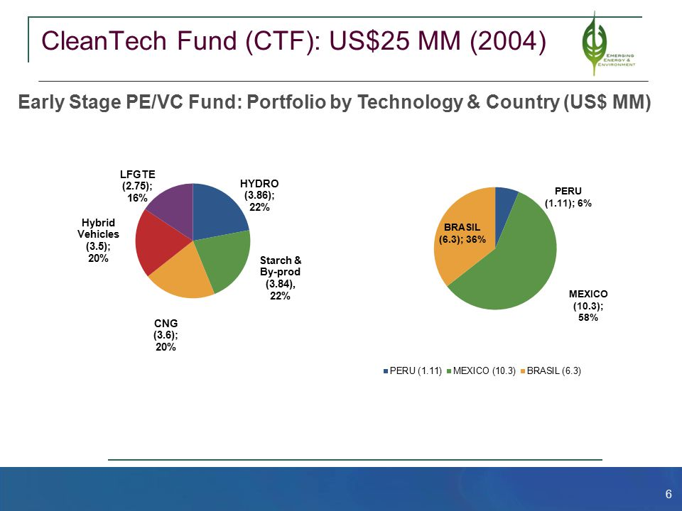 6 CleanTech Fund (CTF): US$25 MM (2004) Early Stage PE/VC Fund: Portfolio by Technology & Country (US$ MM)