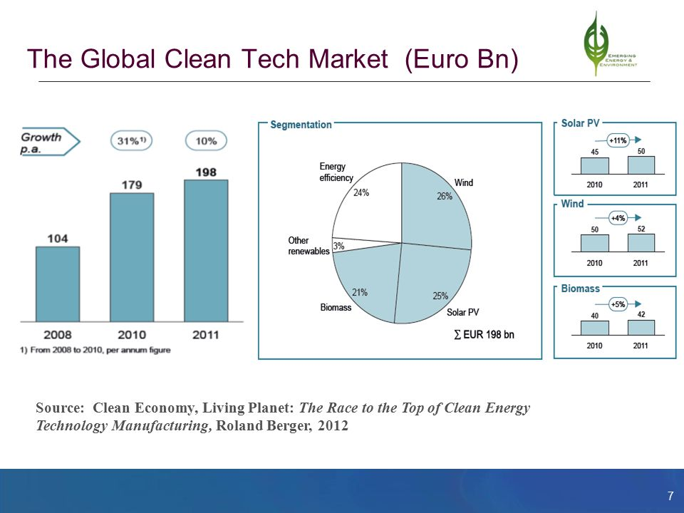 7 The Global Clean Tech Market (Euro Bn) Source: Clean Economy, Living Planet: The Race to the Top of Clean Energy Technology Manufacturing, Roland Berger, 2012