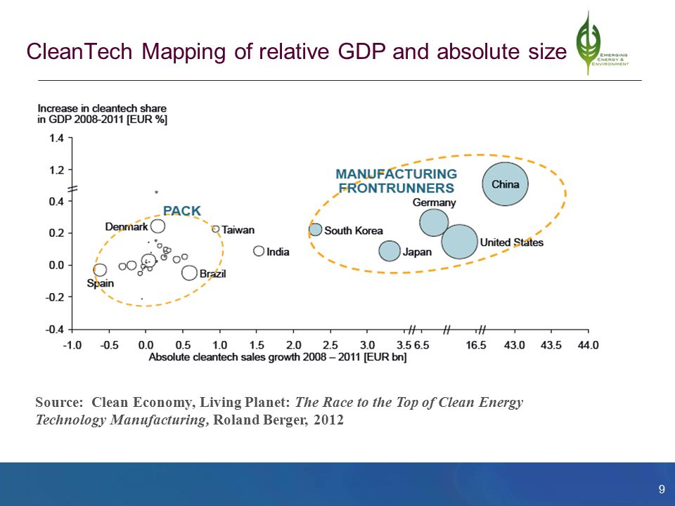 9 CleanTech Mapping of relative GDP and absolute size Source: Clean Economy, Living Planet: The Race to the Top of Clean Energy Technology Manufacturi
