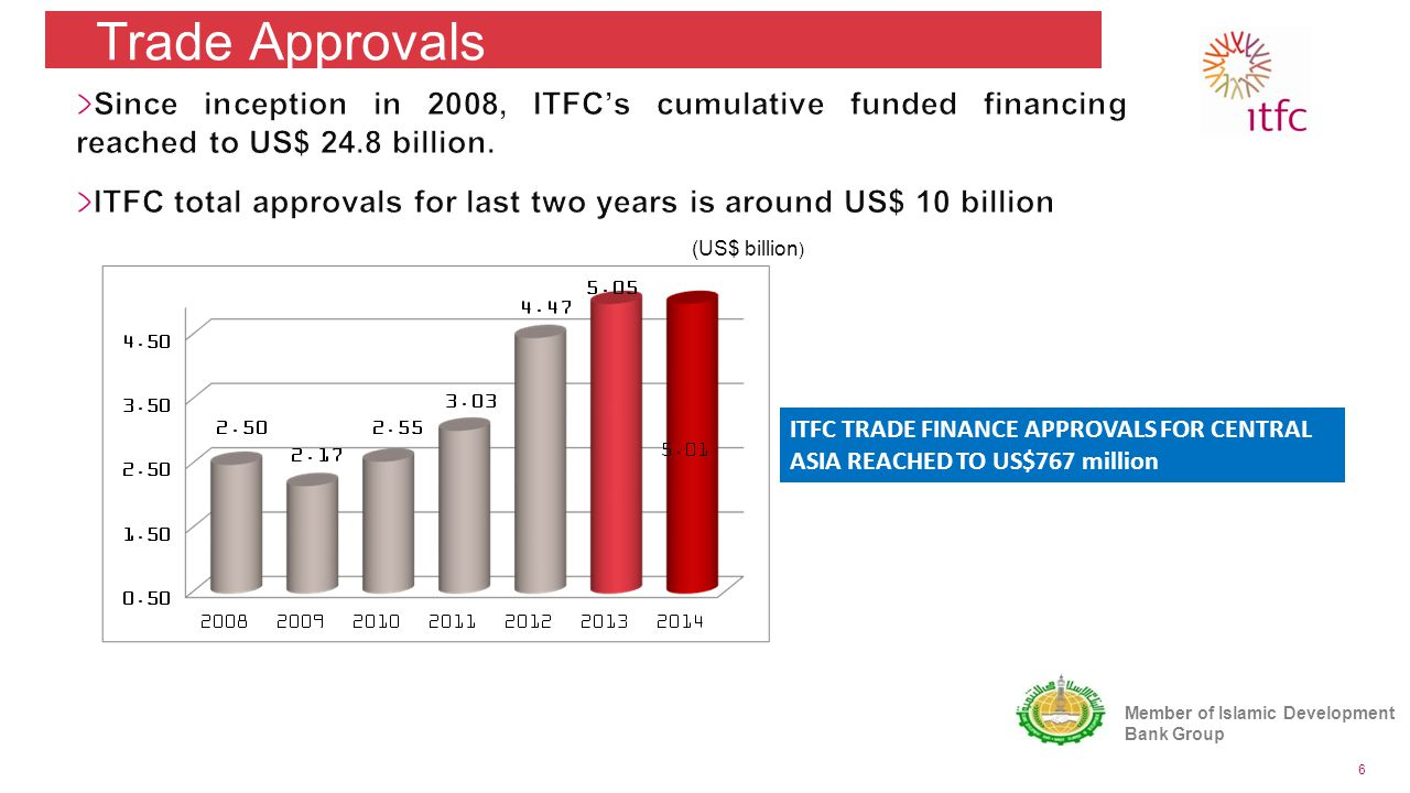 (US$ billion ) Trade Approvals 6 ITFC TRADE FINANCE APPROVALS FOR CENTRAL ASIA REACHED TO US$767 million Member of Islamic Development Bank Group