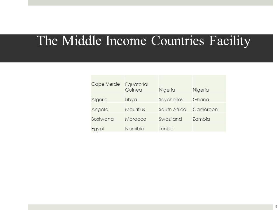 The Middle Income Countries Facility Cape Verde Equatorial GuineaNigeria AlgeriaLibyaSeychellesGhana AngolaMauritiusSouth AfricaCameroon BostwanaMoroccoSwazilandZambia EgyptNamibiaTunisia 9