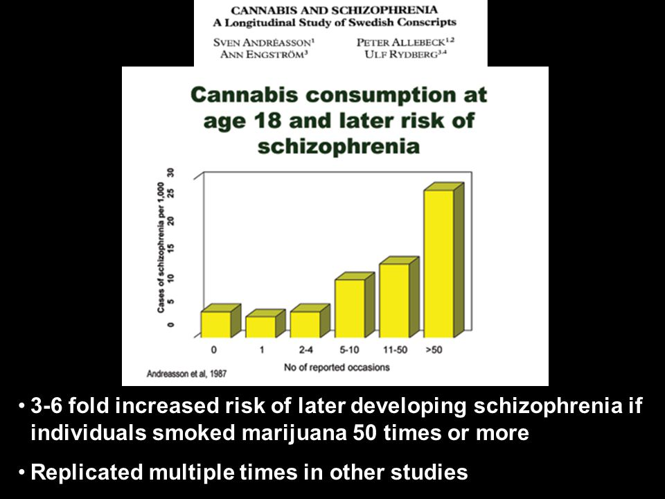 Cannabis and Risk of Schizophrenia 3-6 fold increased risk of later developing schizophrenia if individuals smoked marijuana 50 times or more Replicated multiple times in other studies