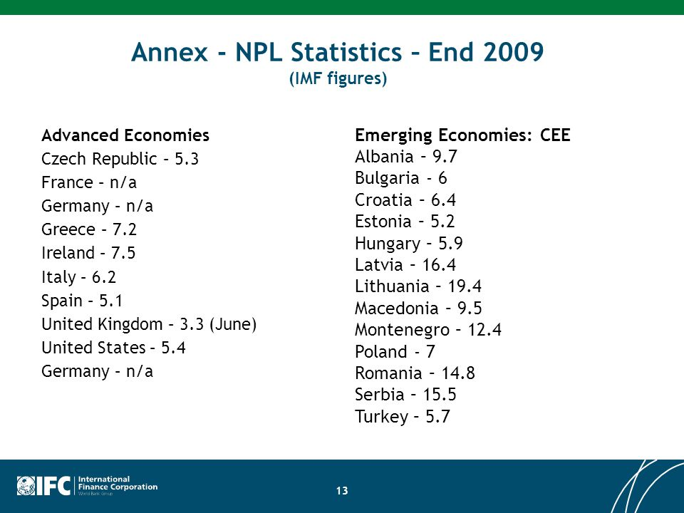 Annex - NPL Statistics – End 2009 (IMF figures) 13 Advanced Economies Czech Republic – 5.3 France – n/a Germany – n/a Greece – 7.2 Ireland – 7.5 Italy