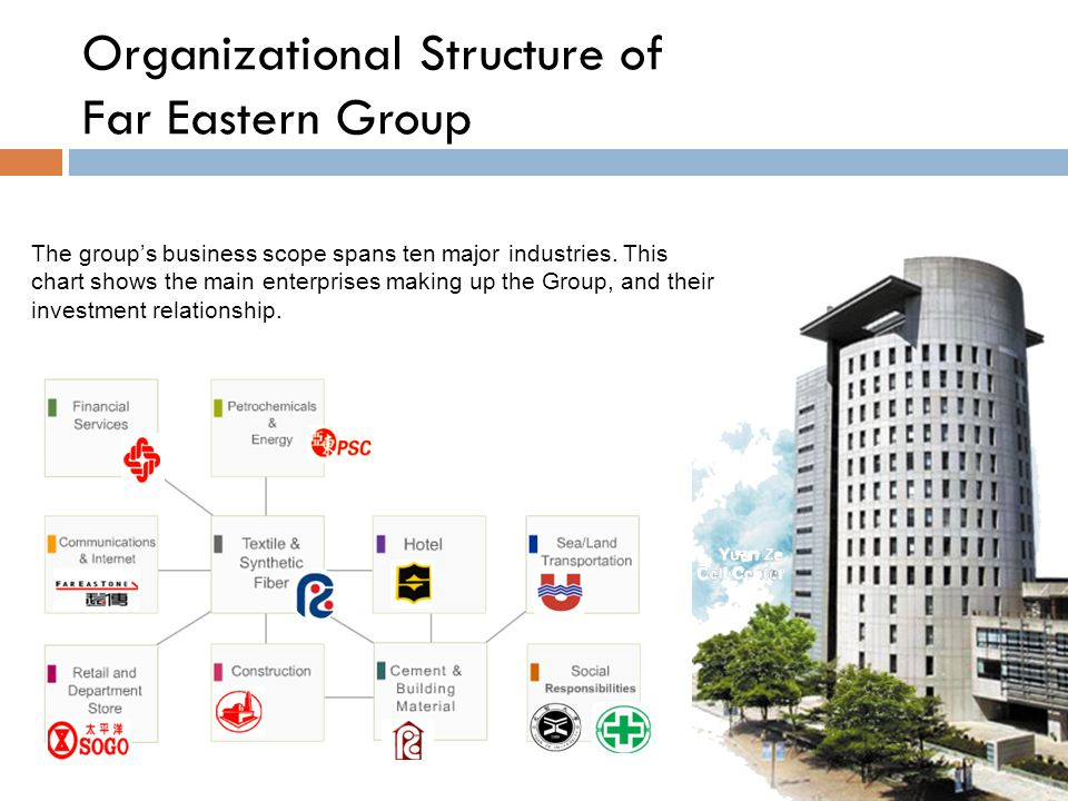 The group's business scope spans ten major industries.